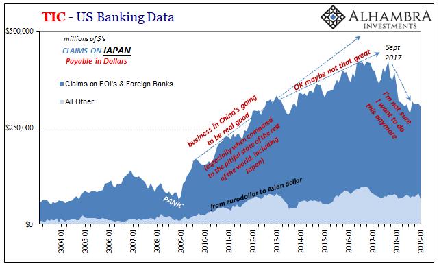 TIC - US Banking Data, 2004-2019