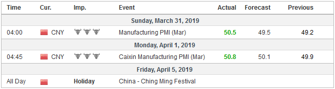 Economic Events: China, Week April 01