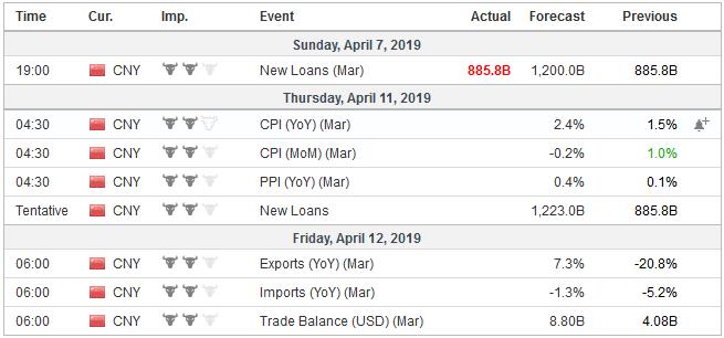 Economic Events: China, Week April 08