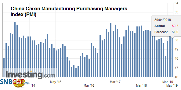 China Caixin Manufacturing Purchasing Managers Index (PMI), April 2019