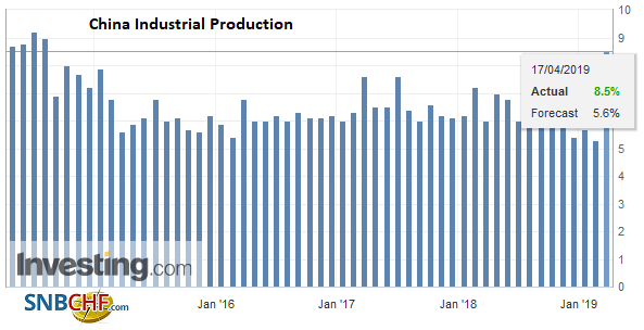 China Industrial Production YoY, March 2019