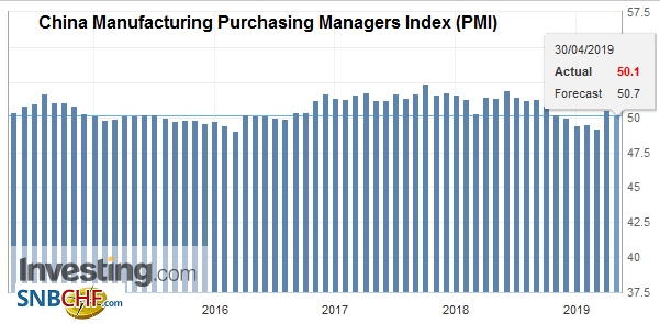 China Manufacturing Purchasing Managers Index (PMI), April 2019