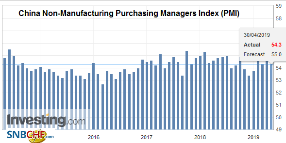 China Non-Manufacturing Purchasing Managers Index (PMI), April 2019