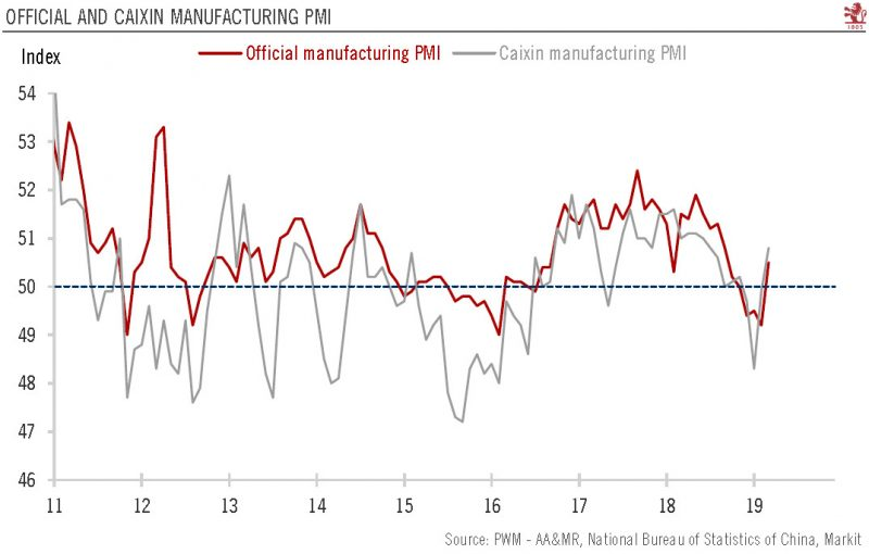China Official and Caixin Manufacturing PMI, 2011-2019