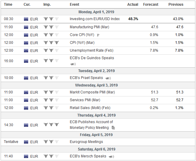 Economic Events: Eurozone, Week April 01