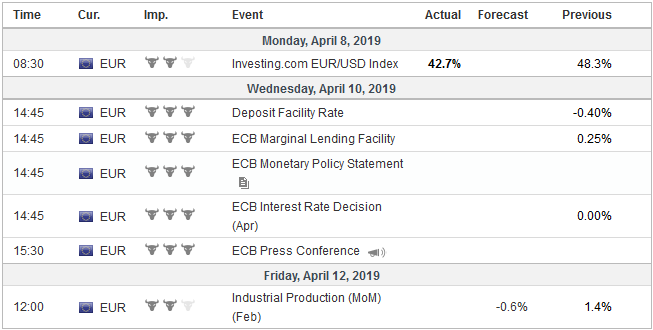 Economic Events: Eurozone, Week April 08