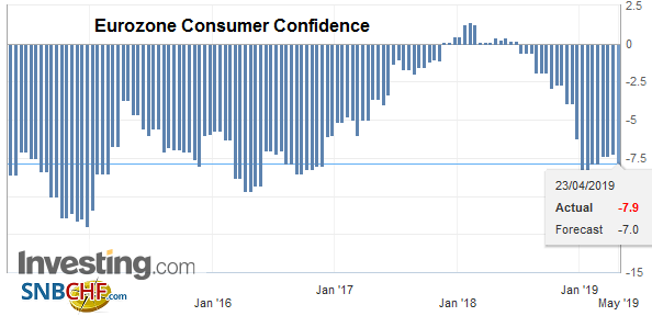 Eurozone Consumer Confidence, April 2019
