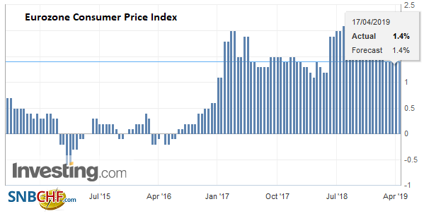 Eurozone Consumer Price Index (CPI) YoY, March 2019