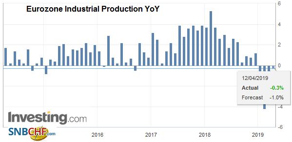 Eurozone Industrial Production YoY, February 2019