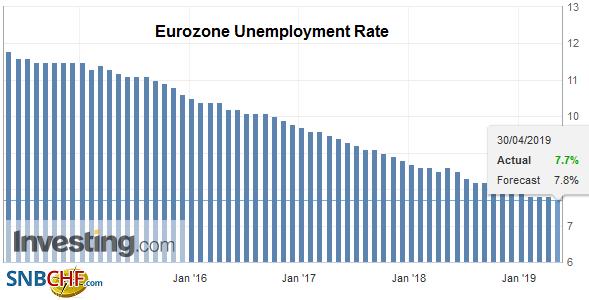 Eurozone Unemployment Rate, March 2019