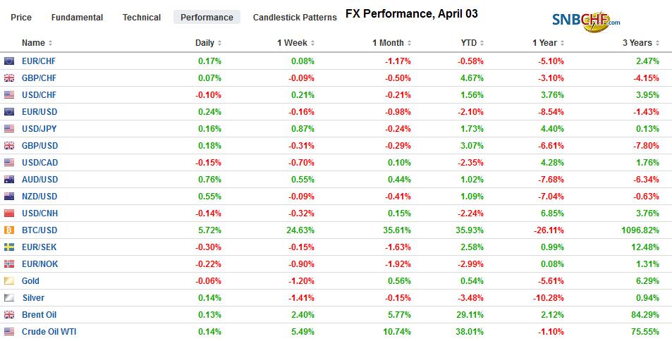 FX Performance, April 03