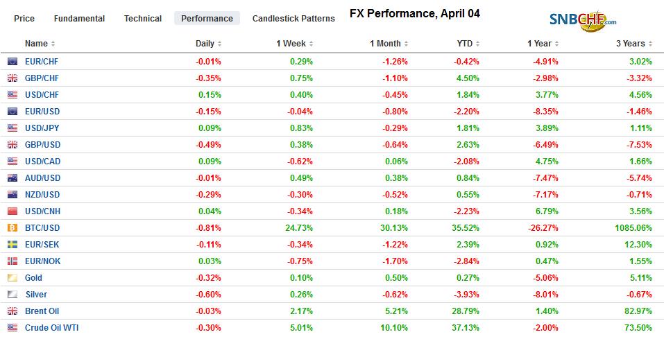FX Performance, April 04