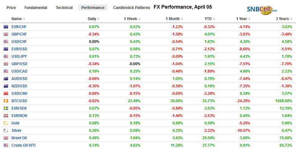 FX Performance, April 05