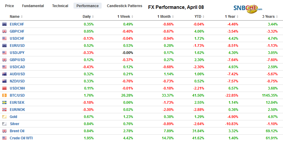 FX Performance, April 08