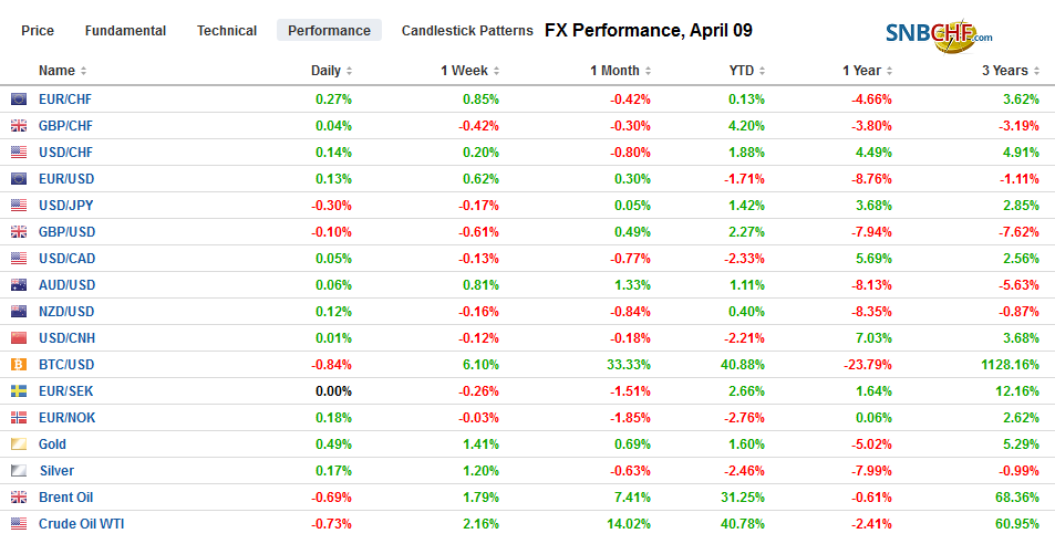 FX Performance, April 09