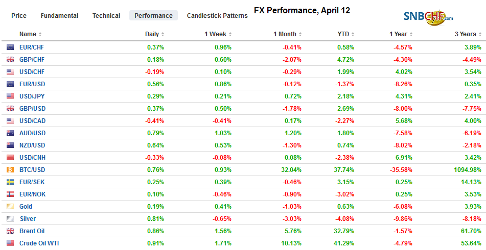 FX Performance, April 12