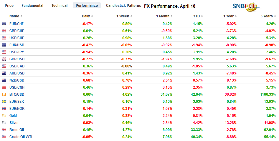 FX Performance, April 18