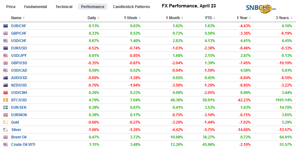 FX Performance, April 23