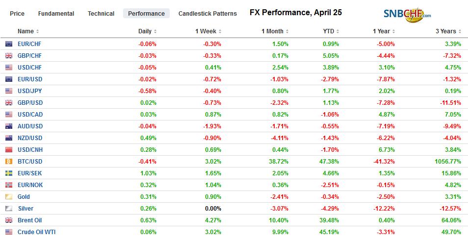 FX Performance, April 25