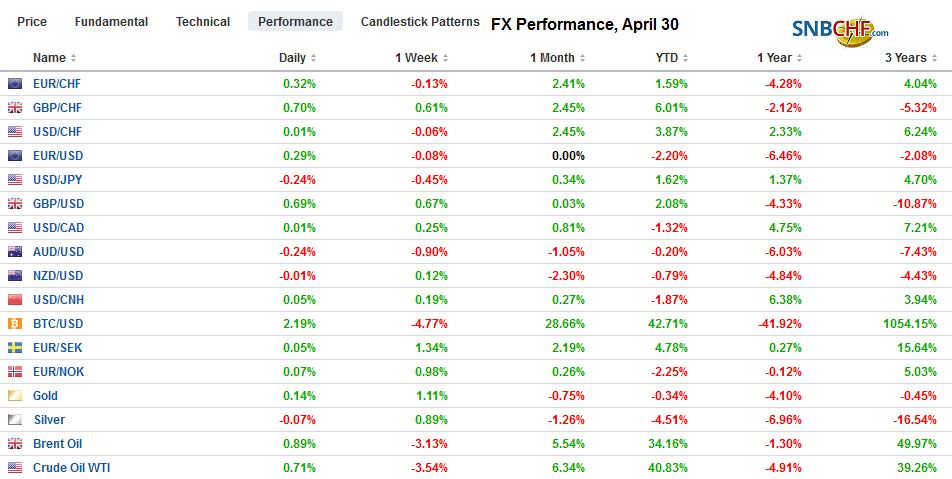 FX Performance, April 30