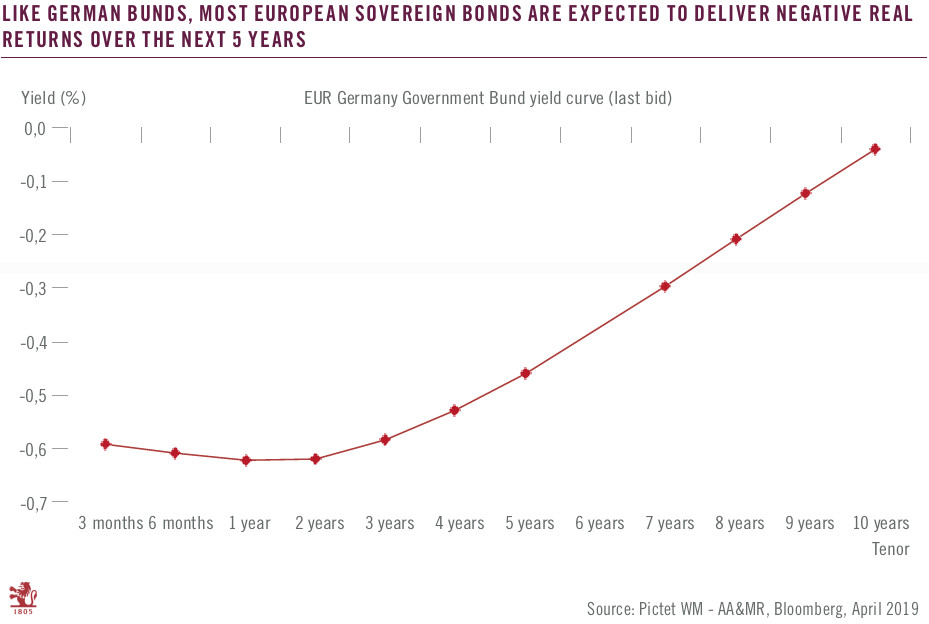 German Bunds Yield, curve