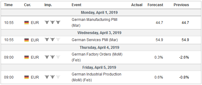 Economic Events: Germany, Week April 01