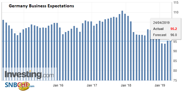 Germany Business Expectations, April 2019