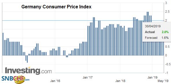 Germany Consumer Price Index (CPI) YoY, April 2019