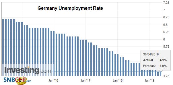 Germany Unemployment Rate, April 2019