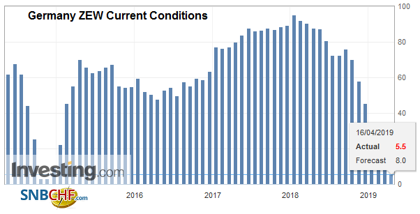 Germany ZEW Current Conditions YoY, April 2019