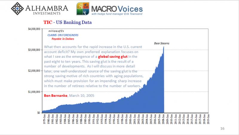 TIC - US Banking Data 1979-2019