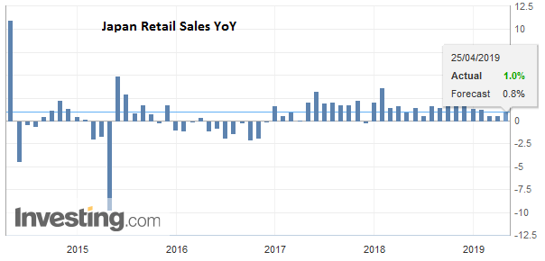 Japan Retail Sales YoY, March 2019