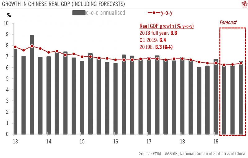 Growth in Chinese Real GDP 2013-2019