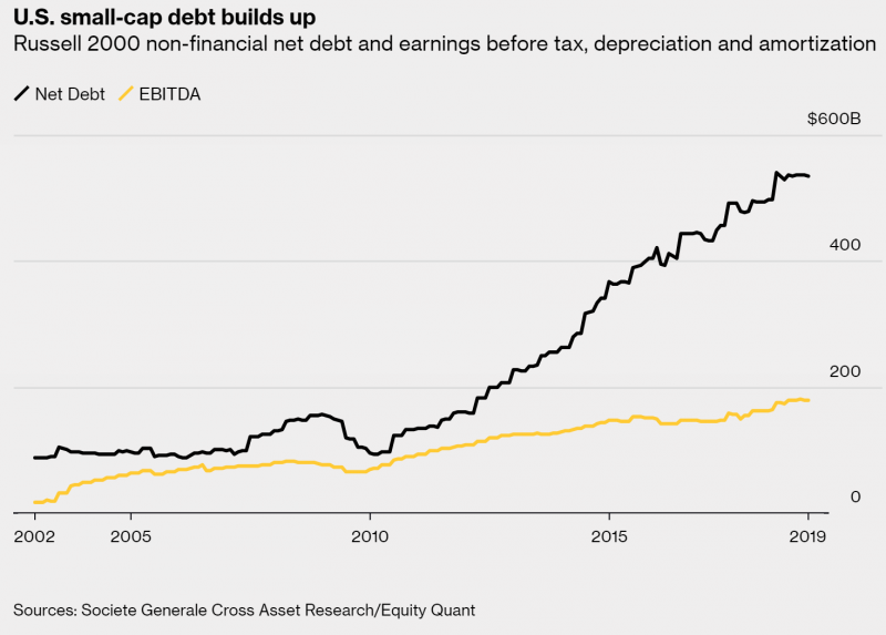 U.S. small-cap debt builds up, 2002-2019