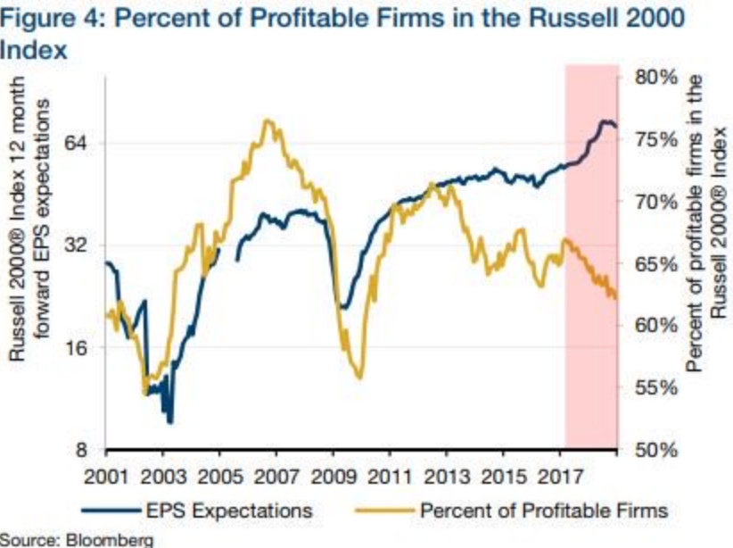 Percent of Profitable Firms in the Russell 2000