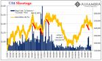 US Shortage, Gold, 2017-2019