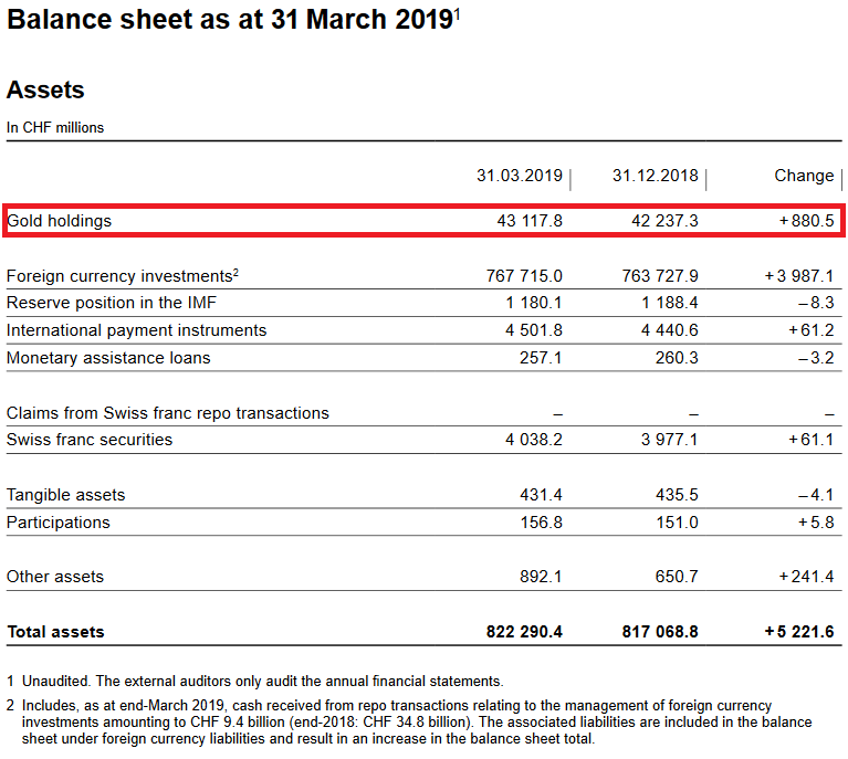 SNB Balance Sheet for Gold Holdings for Q1 2019
