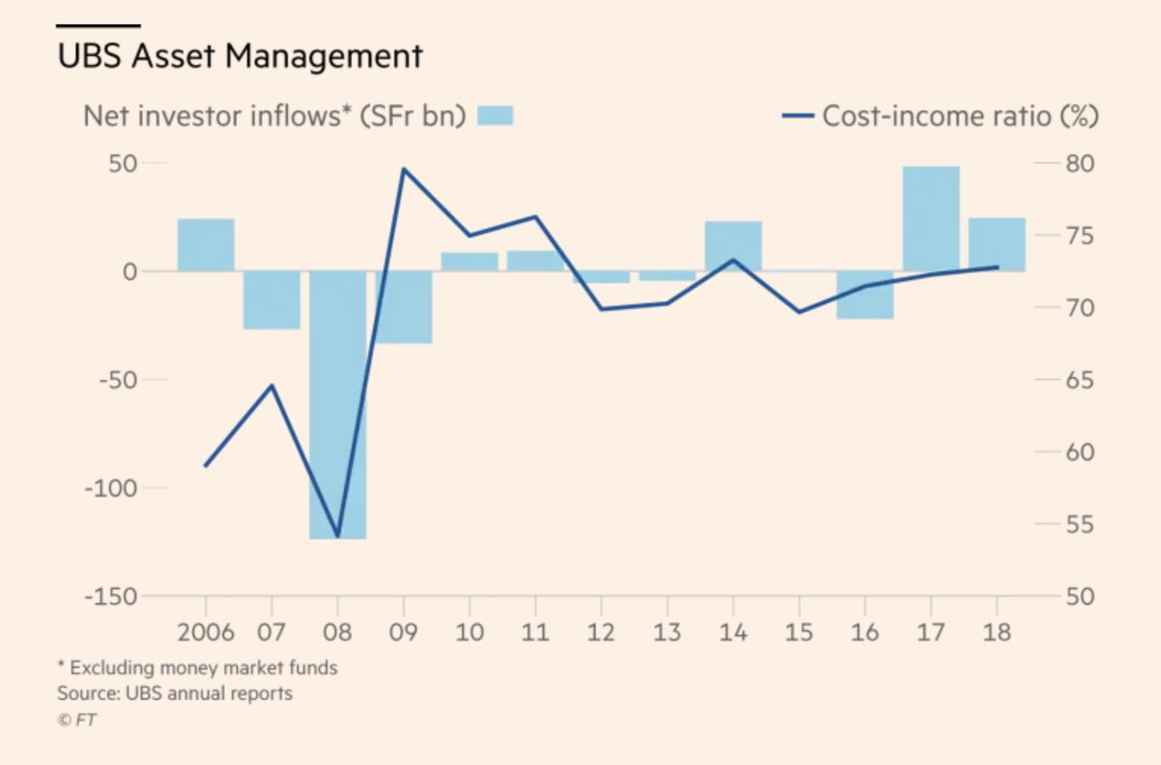 UBS Asset Management, 2006-2018