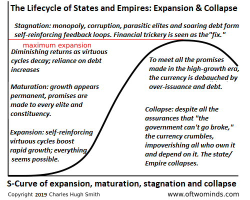 S-Curve of Expansion, Maturation, Stagnation and Collapse