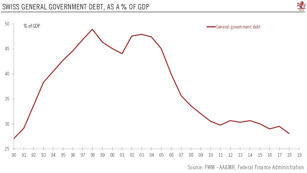 Swiss Government Debt, 1990 - 2018