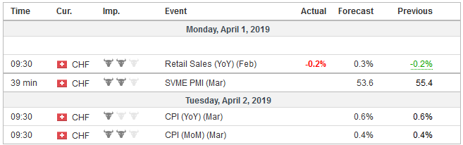 Economic Events: Switzerland, Week April 01