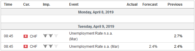 Economic Events: Switzerland, Week April 08