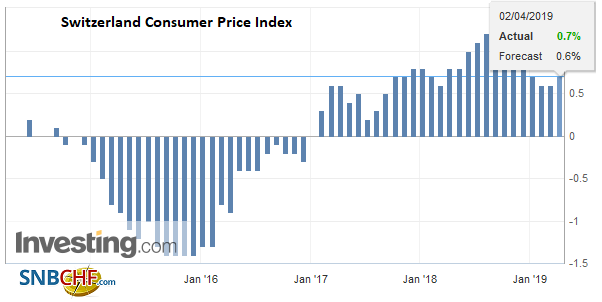 Switzerland Consumer Price Index (CPI) YoY, March 2019