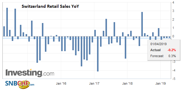 Switzerland Retail Sales YoY, February 2019