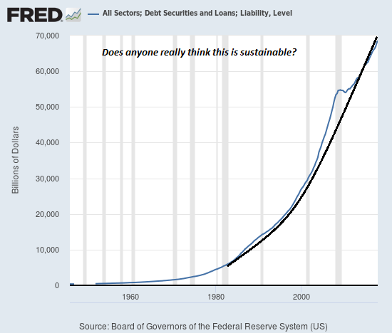 All Sectors, Debt Securities and Loans, Liability, 1960 - 2019