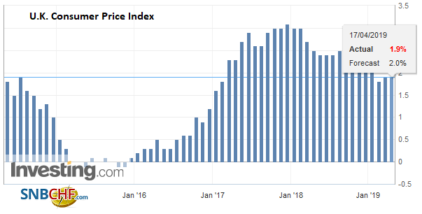 U.K. Consumer Price Index (CPI) YoY, March 2019