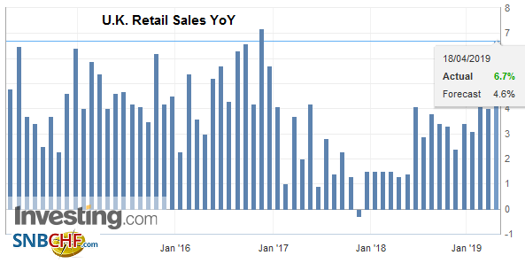 U.K. Retail Sales YoY, March 2019