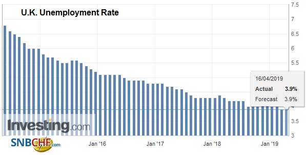 U.K. Unemployment Rate YoY, February 2019