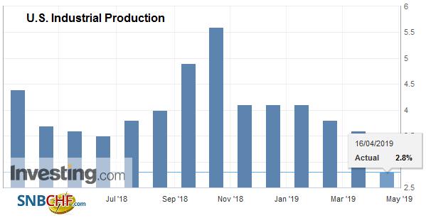 U.S. Industrial Production YoY, February 2019