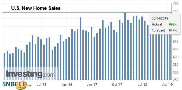 U.S. New Home Sales, March 2019